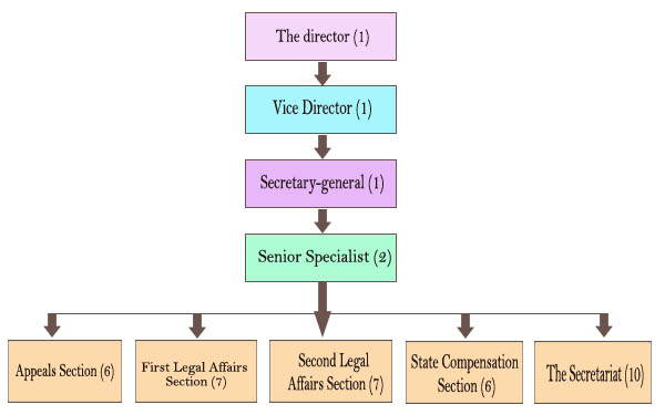 Organization Chart of the Legal Affairs Bureau of the       Kaohsiung City Government